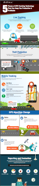 Infographic 5 Pieces of GPS Tracking Technology